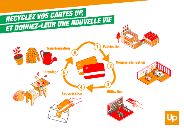 UP recycle ses cartes !